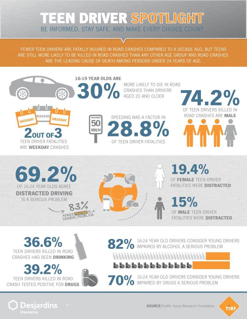 Teen Driver Spotlight – Infographic