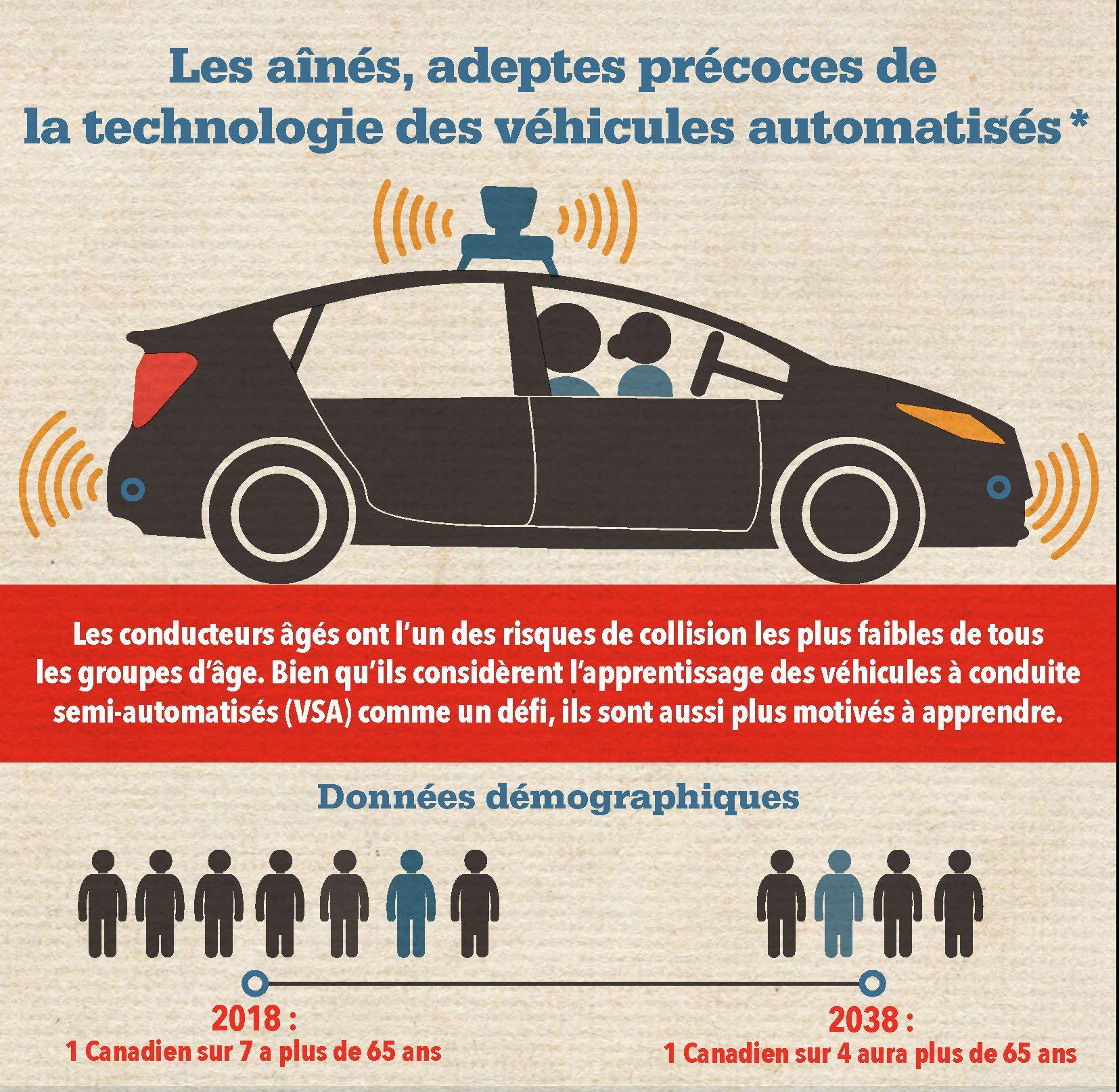 Les aînés, adeptes précoces de la technologie des véhicules automatisés – Infographie
