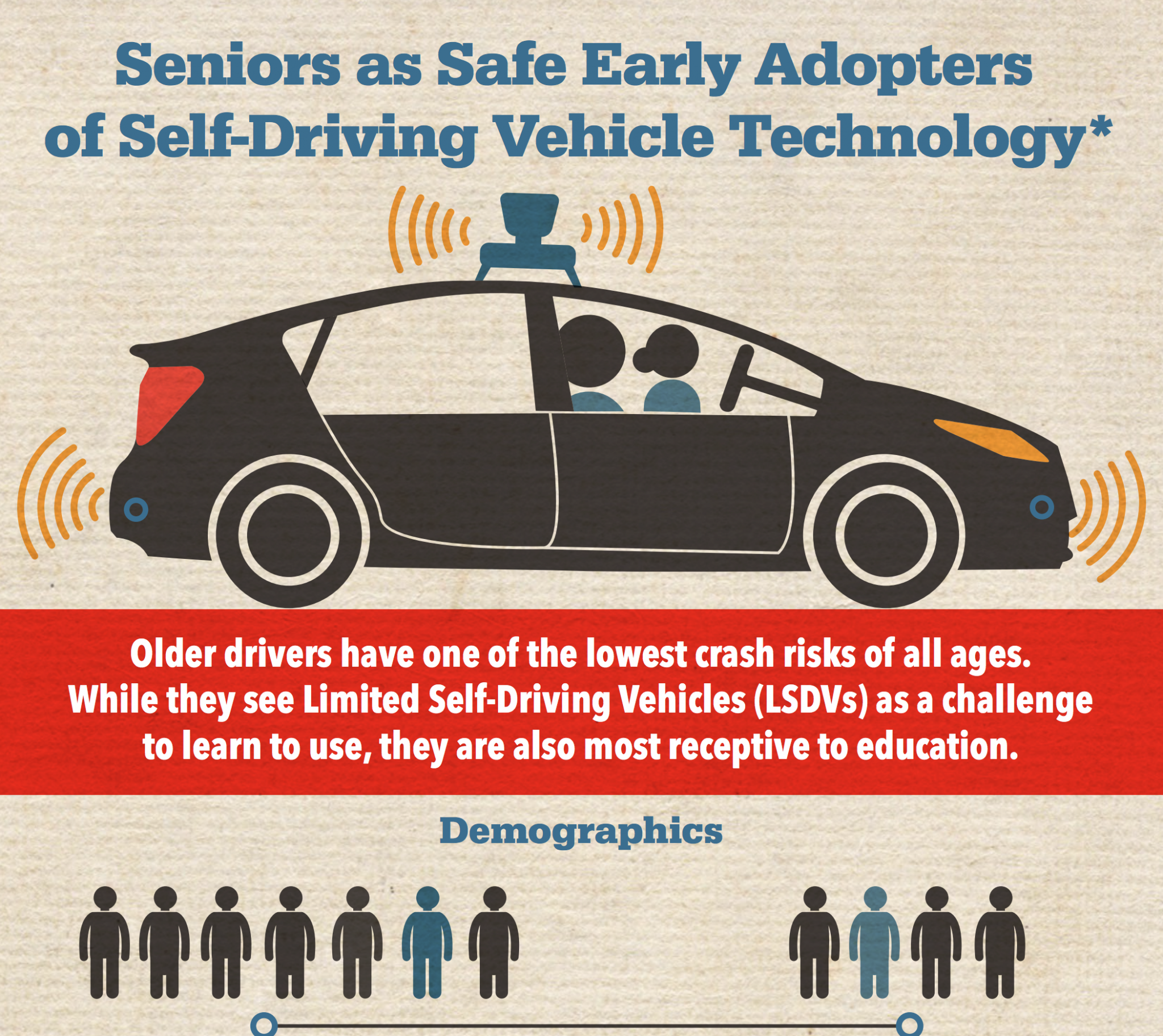 Seniors as Safe Early Adopters of Self-Driving Vehicle Technology – Infographic