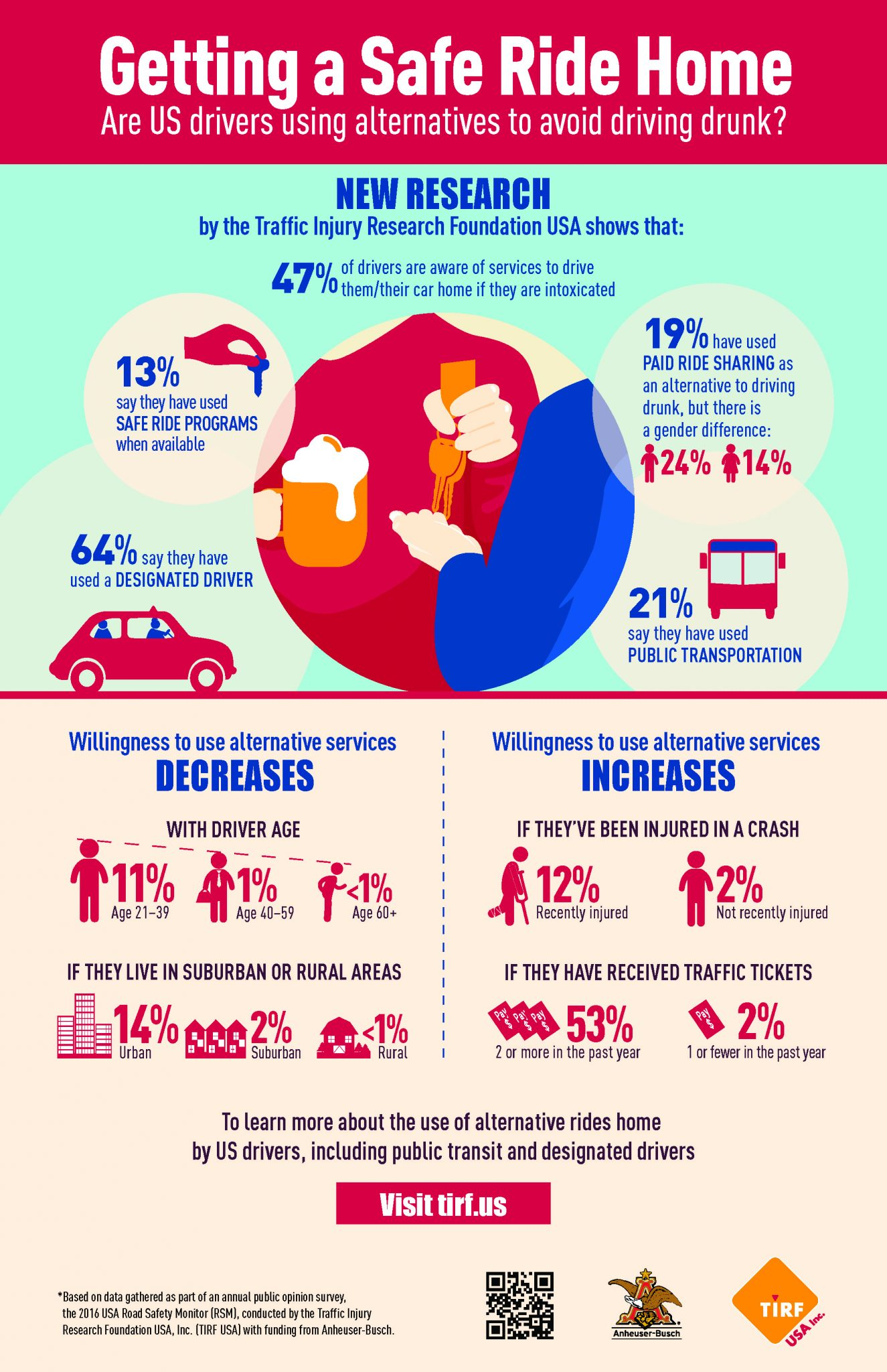 Infographic: Getting a Safe Ride Home