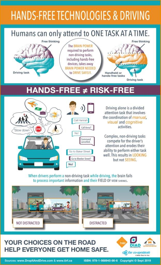Hands-Free Technologies & Driving – Infographic