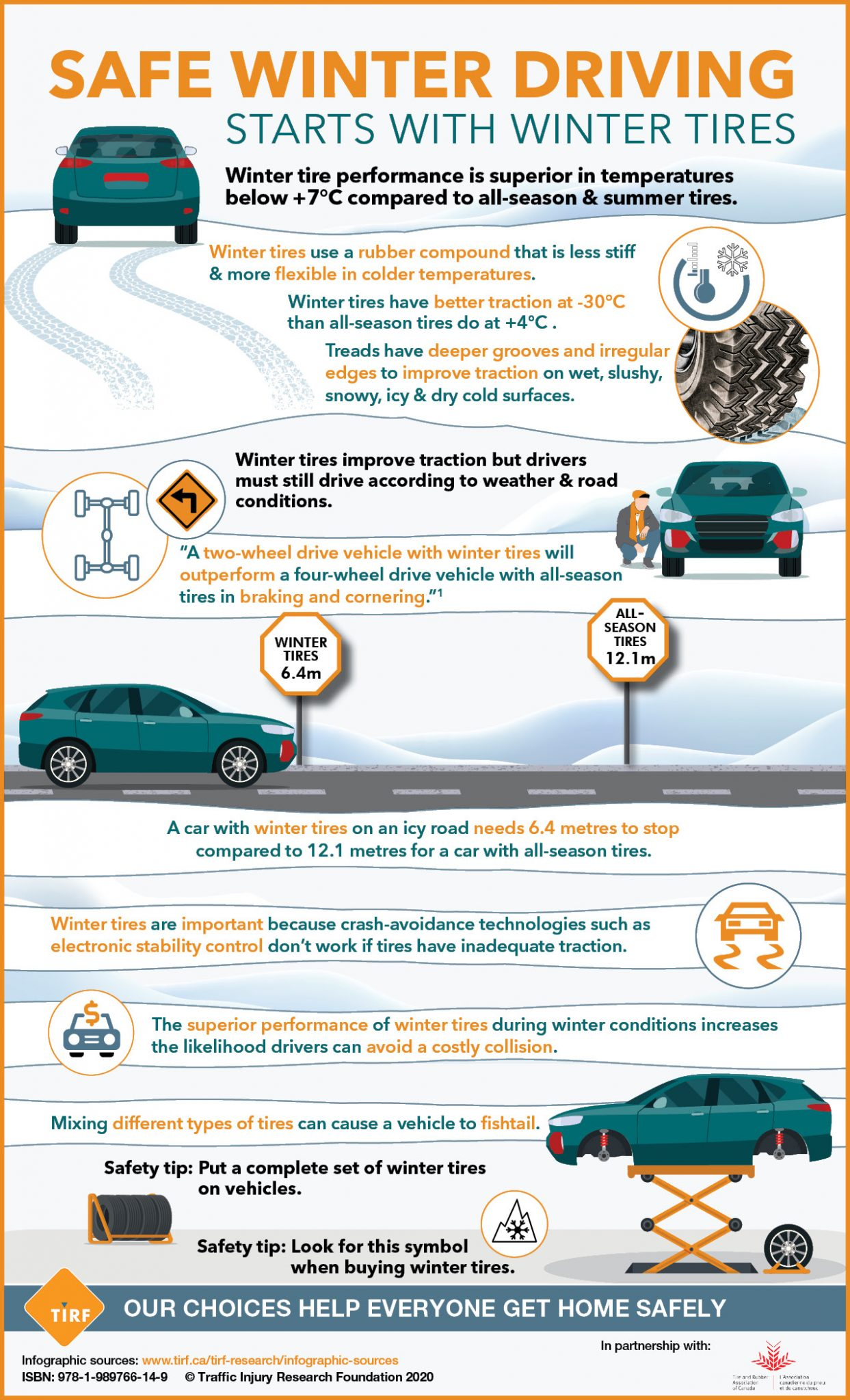 Safe Winter Driving Starts with Winter Tires