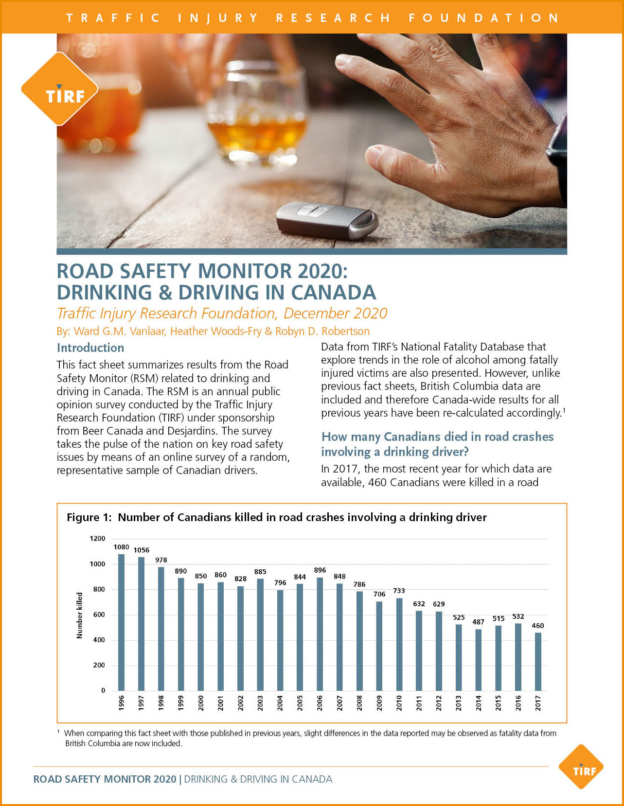 Road Safety Monitor 2020: Drinking & Driving in Canada